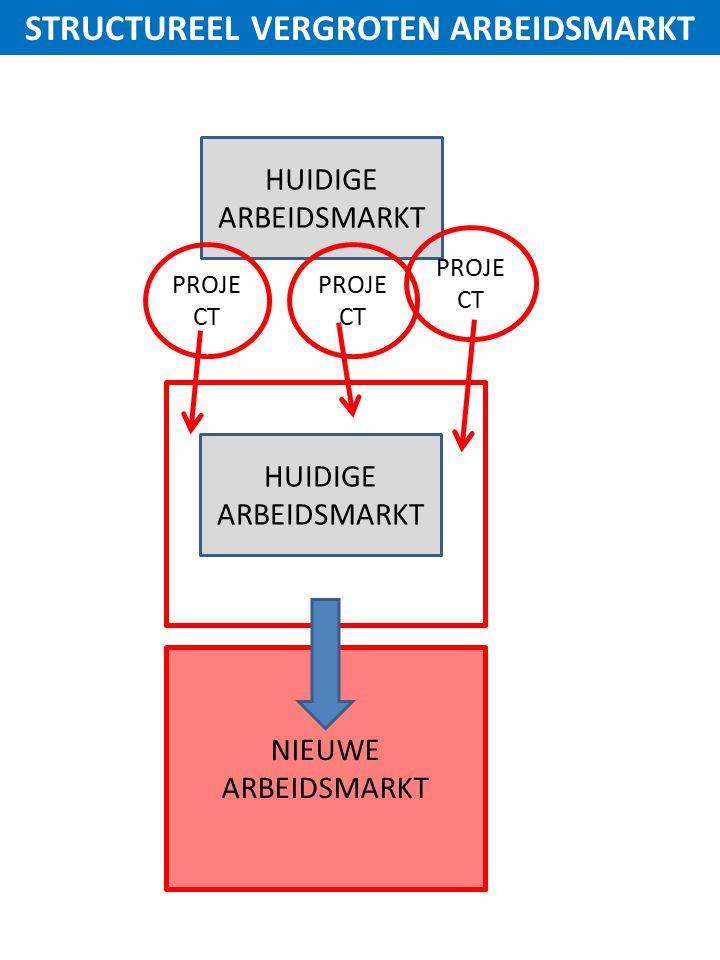 HUIDIGE ARBEIDSMARKT PROJE CT NIEUWE ARBEIDSMARKT STRUCTUREEL VERGROTEN ARBEIDSMARKT