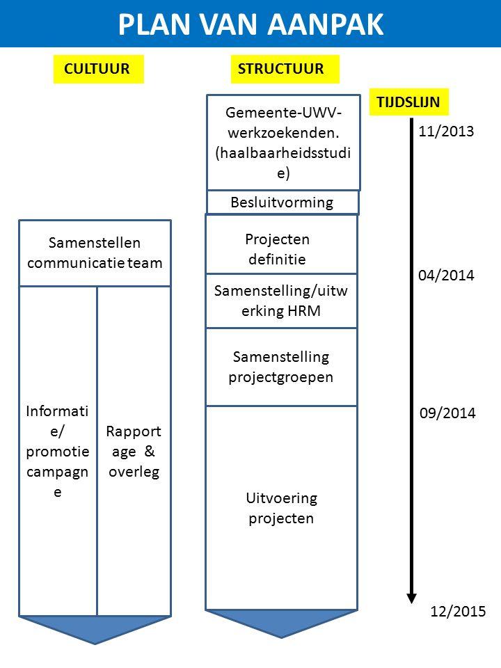 Gemeente-UWV- werkzoekenden. (haalbaarheidsstudi e) 11/2013 Samenstelling/uitw erking HRM STRUCTUUR CULTUUR Samenstellen communicatie team Informati e