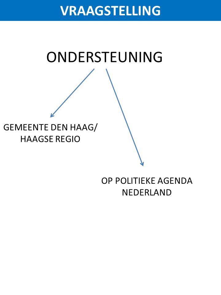 VRAAGSTELLING ONDERSTEUNING GEMEENTE DEN HAAG/ HAAGSE REGIO OP POLITIEKE AGENDA NEDERLAND