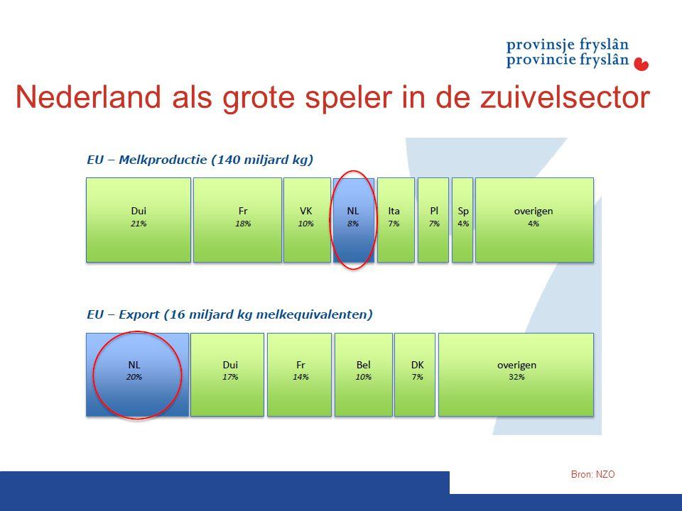 Nederland als grote speler in de zuivelsector Bron: NZO