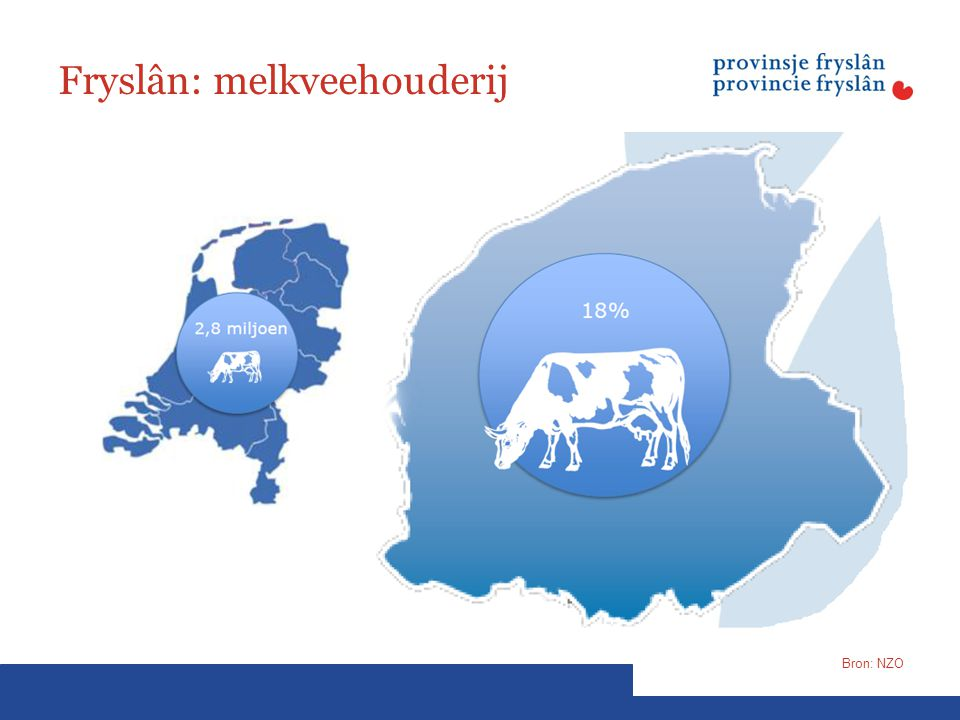 Fryslân: melkveehouderij