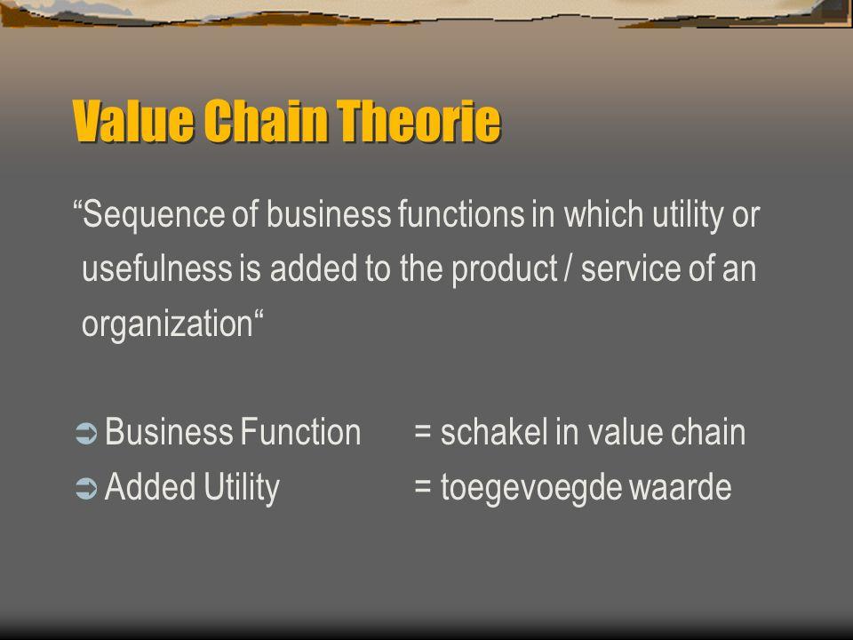 Value Chain Theorie [ vervolg ] Research & Development Design Production Marketing Distribution Customer Service