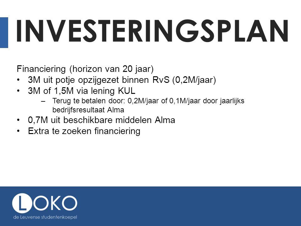 INVESTERINGSPLAN Financiering (horizon van 20 jaar) 3M uit potje opzijgezet binnen RvS (0,2M/jaar) 3M of 1,5M via lening KUL –Terug te betalen door: 0,2M/jaar of 0,1M/jaar door jaarlijks bedrijfsresultaat Alma 0,7M uit beschikbare middelen Alma Extra te zoeken financiering