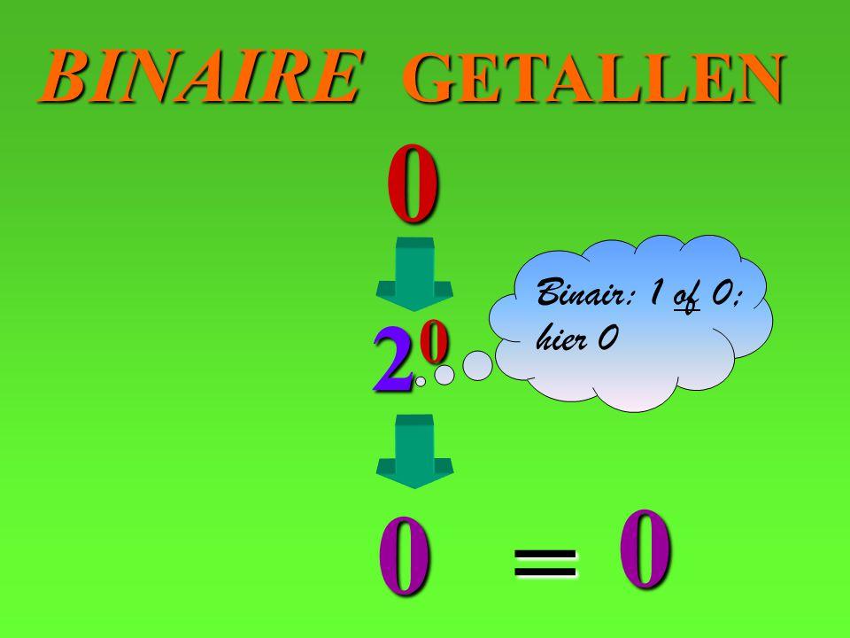BINAIRE GETALLEN 20 0 0 0 = Binair: 1 of 0; hier 0