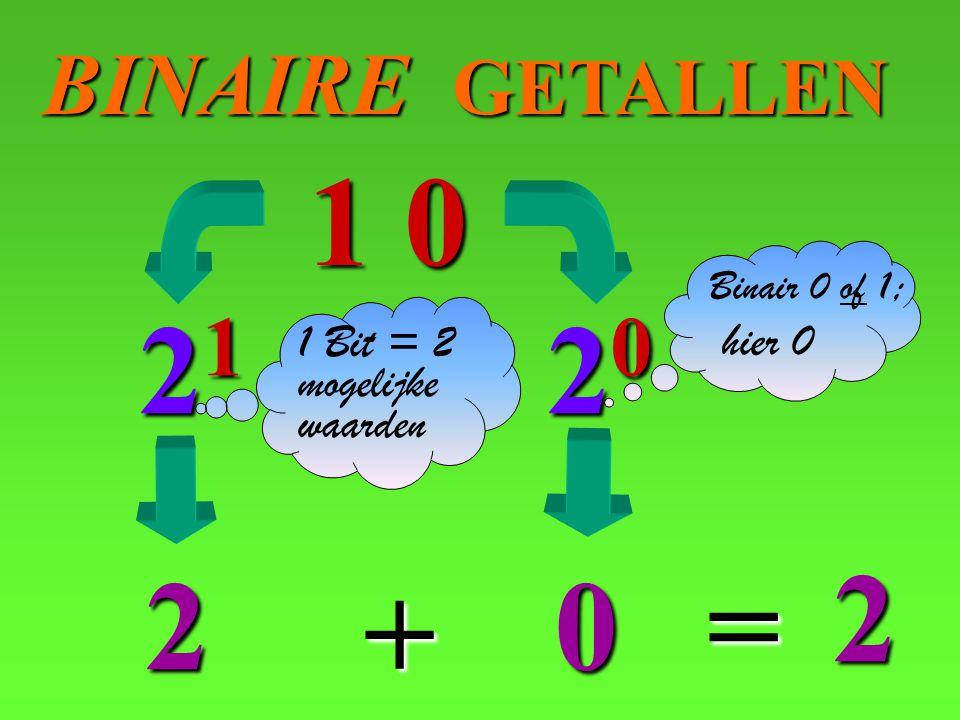 BINAIRE GETALLEN 20 1 0 0 21 2 2 = + 1 Bit = 2 mogelijke waarden Binair 0 of 1 ; hier 0