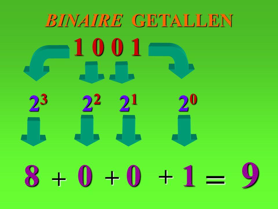 BINAIRE GETALLEN 20 1 0 0 1 0 23 8 9 = + 21 1 + 22 0 +