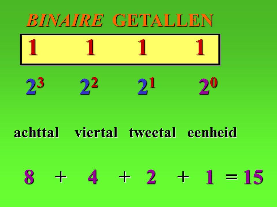 BINAIRE GETALLEN BINAIRE GETALLEN 1 1 1 1 2 23 22 1 20 achttal viertal tweetal eenheid 8 + 4 + + 1 = 15