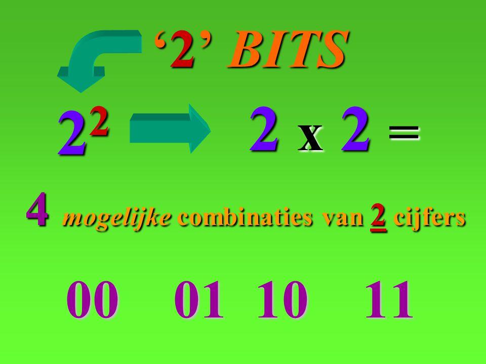 00 01 10 11 '2' BITS 22 2 x2 = 4 mogelijke mogelijke combinaties combinaties van 2cijfers