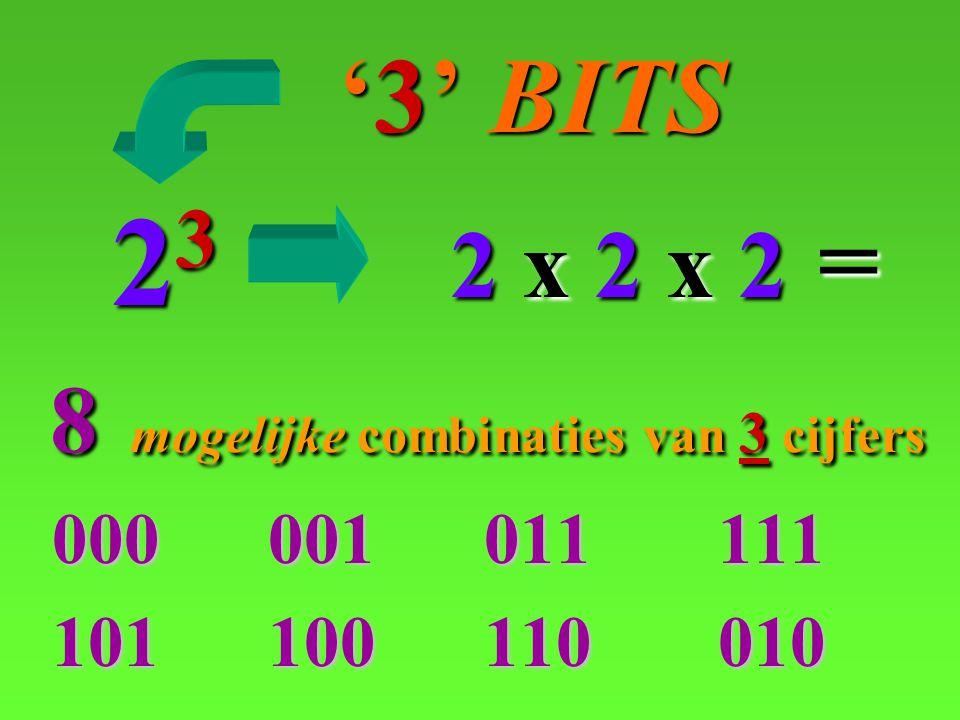 000 001 011 111 101 100 110 010 '3' BITS '3' BITS 23 2 x 2 x 2= 8mogelijke combinaties van 3cijfers