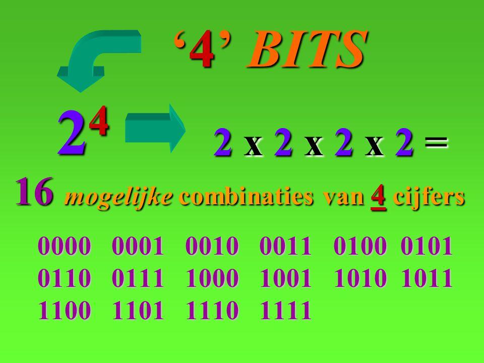 0000 0001 0010 0011 0100 0101 0110 0111 1000 1001 1001 1010 1010 1011 1100 1101 1110 1111 '4' BITS '4' BITS 24 2 x 2 x 2 x 2 = 16 16 mogelijke combinaties van 4cijfers