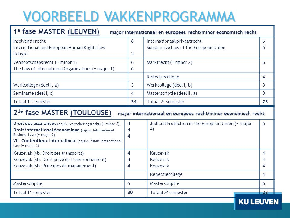 VOORBEELD VAKKENPROGRAMMA (LEUVEN) major internationaal en europees recht/minor economisch recht 1 e fase MASTER (LEUVEN) major internationaal en euro