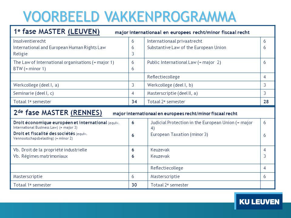 VOORBEELD VAKKENPROGRAMMA (LEUVEN) major internationaal en europees recht/minor fiscaal recht 1 e fase MASTER (LEUVEN) major internationaal en europee