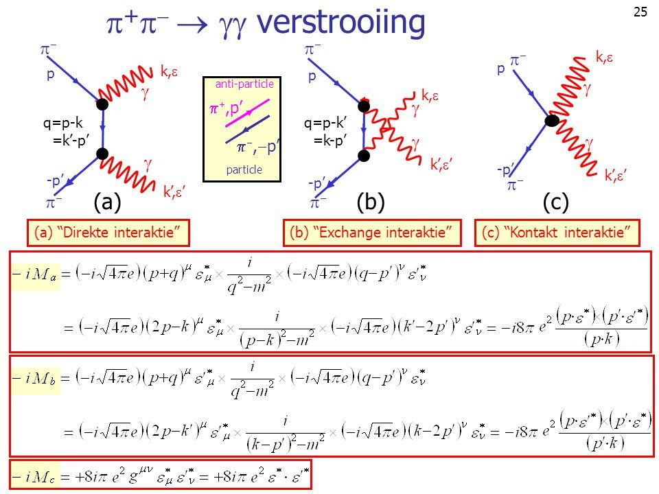 """25  +     verstrooiing (a) """"Direkte interaktie"""" (a) q=p-k =k'-p' p k',  ' -p' k,      (b) """"Exchange interaktie"""" (b) q=p-k' =k-p' p k"""
