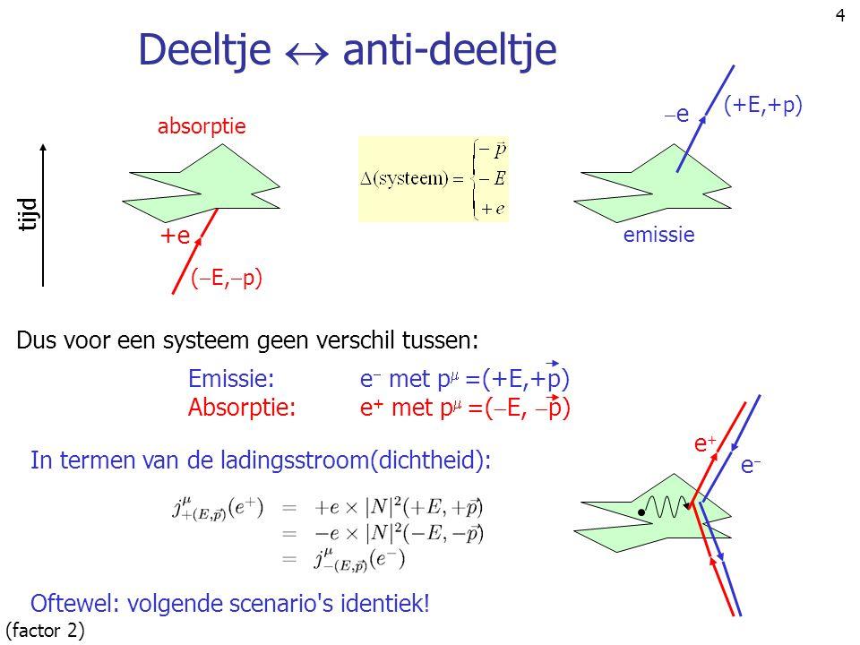 4 Deeltje  anti-deeltje In termen van de ladingsstroom(dichtheid): Oftewel: volgende scenario's identiek! tijd +e (  E,  p) absorptie ee (+E,+p)