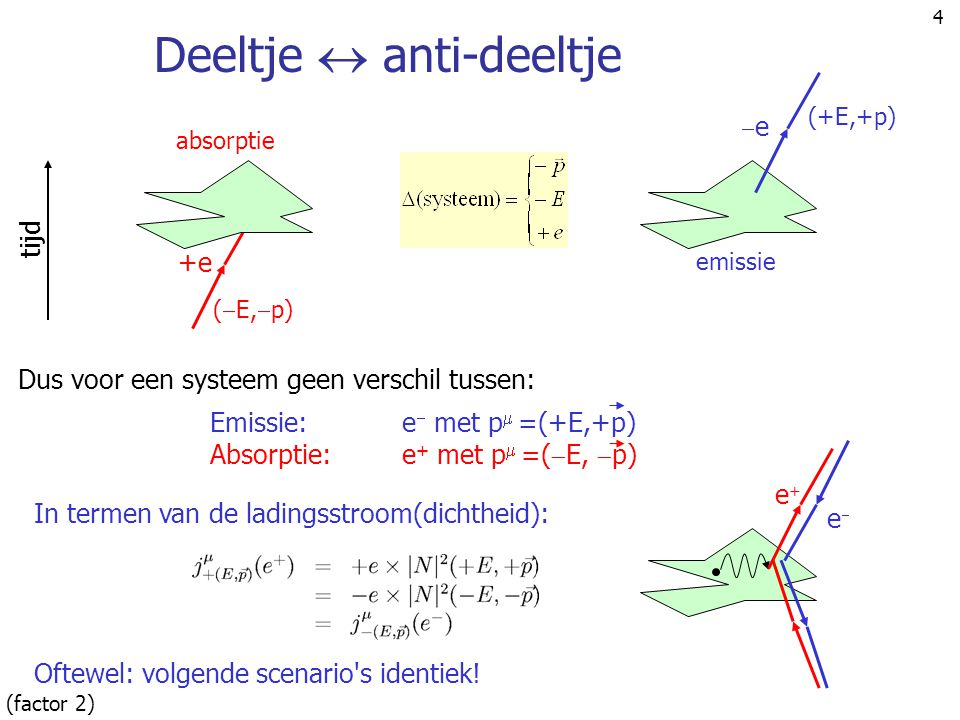 25  +     verstrooiing (a) Direkte interaktie (a) q=p-k =k'-p' p k',  ' -p' k,      (b) Exchange interaktie (b) q=p-k' =k-p' p k',  ' -p' k,      (c) Kontakt interaktie p -p' k,  k',  ' (c)      ,p'  ,  p' particle anti-particle