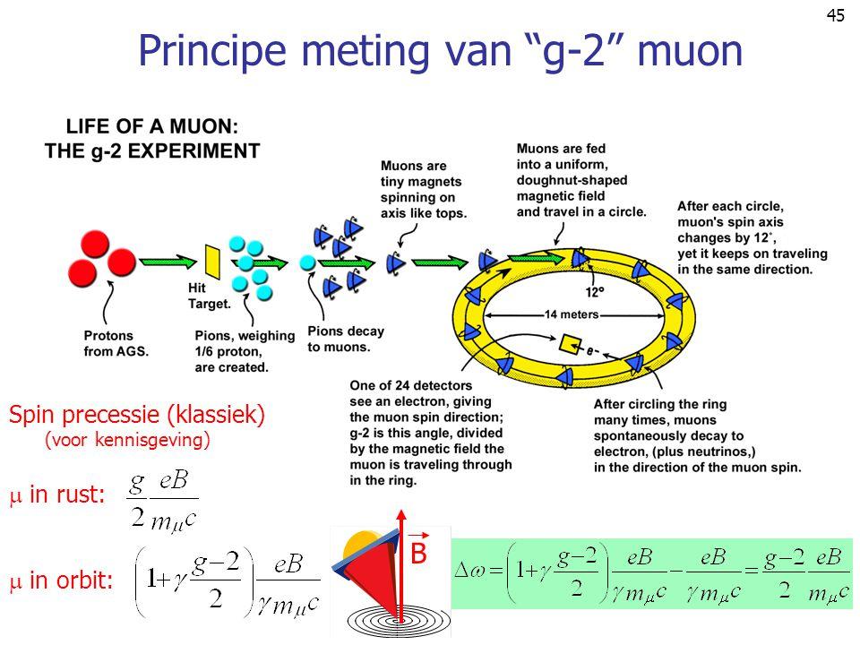 """45 Principe meting van """"g-2"""" muon B Spin precessie (klassiek) (voor kennisgeving)  in rust:  in orbit:"""