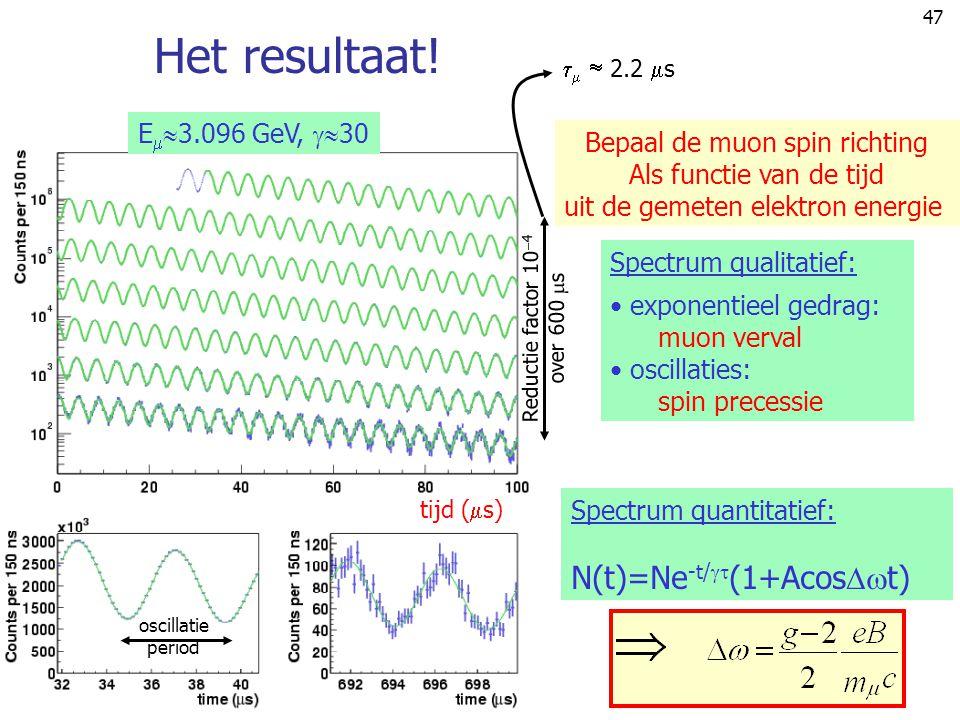 47 tijd (  s) E   3.096 GeV,  30 Het resultaat! Bepaal de muon spin richting Als functie van de tijd uit de gemeten elektron energie Spectrum qua