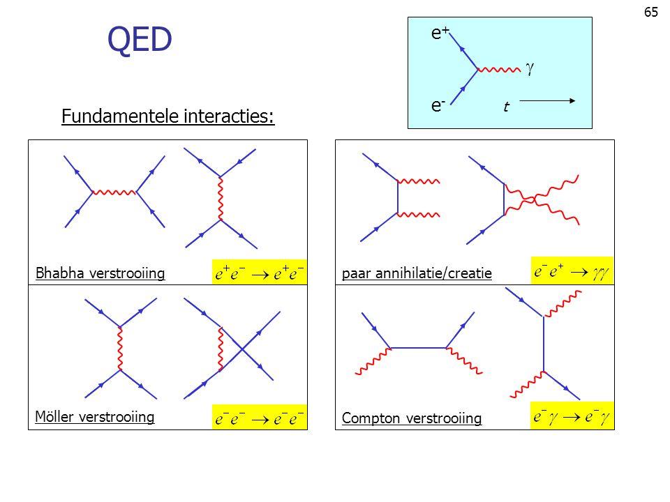 65 QED Fundamentele interacties: e+e+ e-e-  t Bhabha verstrooiingpaar annihilatie/creatie Möller verstrooiing Compton verstrooiing