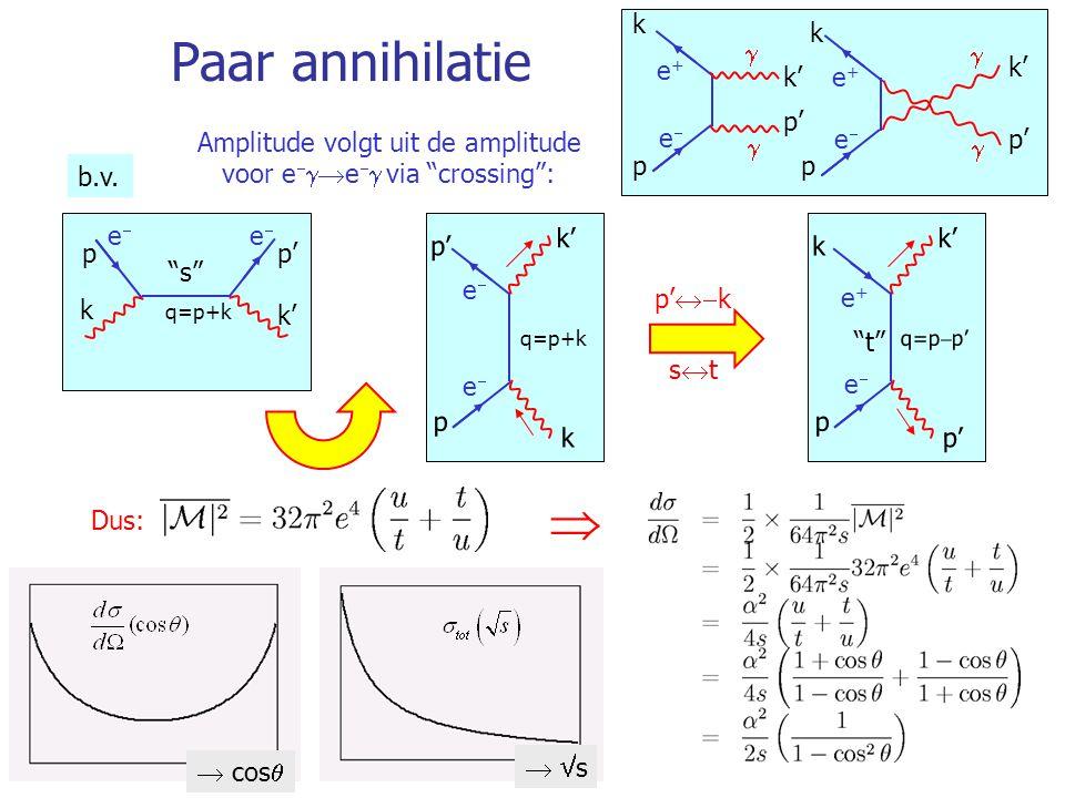 """87 Paar annihilatie Amplitude volgt uit de amplitude voor e   e   via """"crossing"""":  s s  cos  k k' p p' ee ee q=p+k Dus:  k k' pp' q=p+"""