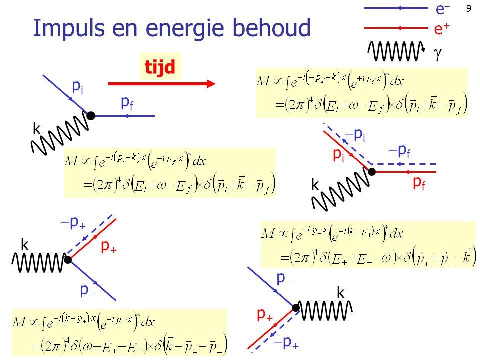 9 Impuls en energie behoud ee e+e+  tijd pipi pfpf pp p+p+ k pp p+p+ k pipi pfpf k pipi pfpf k p+p+ p+p+