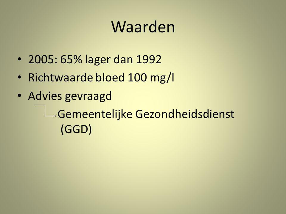 Waarden 2005: 65% lager dan 1992 Richtwaarde bloed 100 mg/l Advies gevraagd Gemeentelijke Gezondheidsdienst (GGD)
