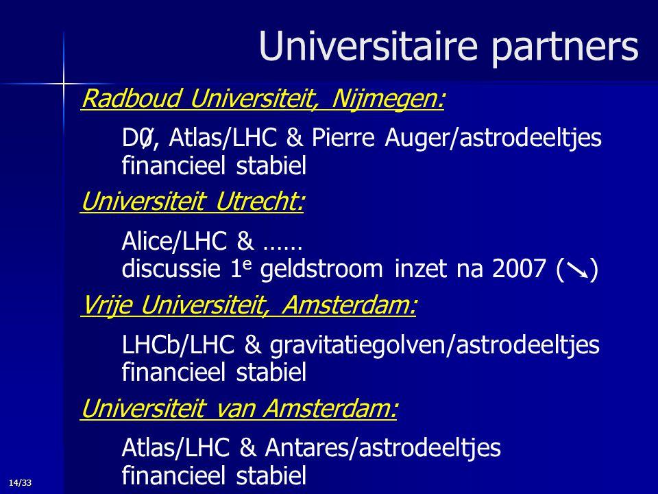 14/33 Universitaire partners Radboud Universiteit, Nijmegen: D0, Atlas/LHC & Pierre Auger/astrodeeltjes financieel stabiel Universiteit Utrecht: Alice/LHC & …… discussie 1 e geldstroom inzet na 2007 ( ) Vrije Universiteit, Amsterdam: LHCb/LHC & gravitatiegolven/astrodeeltjes financieel stabiel Universiteit van Amsterdam: Atlas/LHC & Antares/astrodeeltjes financieel stabiel