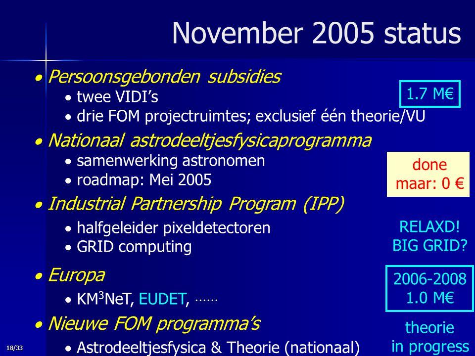 18/33 RELAXD! BIG GRID? done maar: 0 € November 2005 status  Persoonsgebonden subsidies  twee VIDI's  drie FOM projectruimtes; exclusief één theori