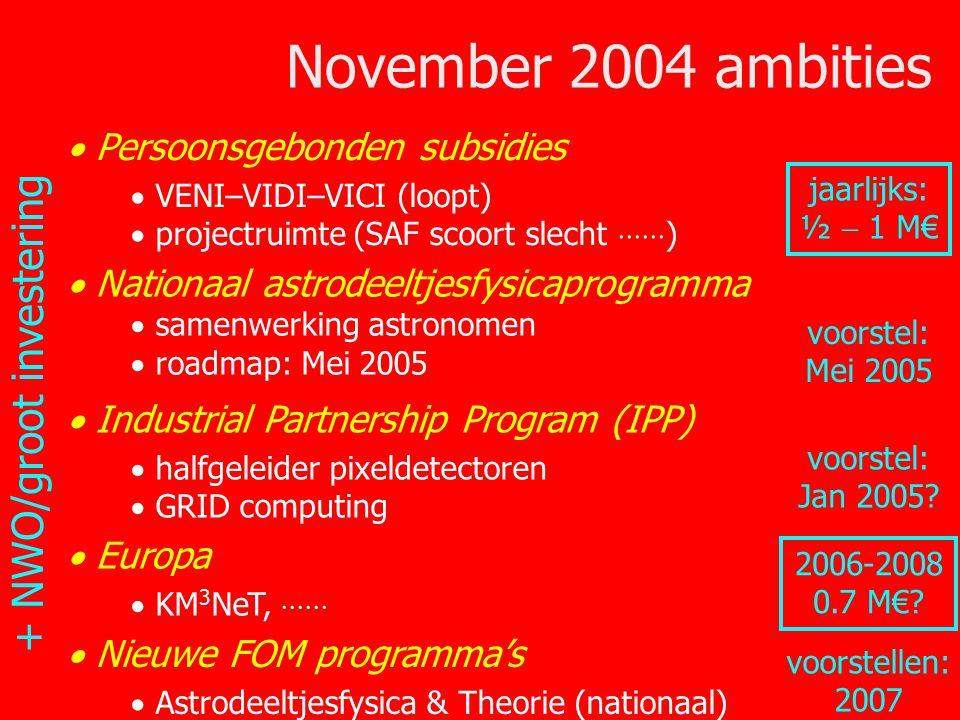 36/33 November 2004 ambities  Persoonsgebonden subsidies  VENI–VIDI–VICI (loopt)  projectruimte (SAF scoort slecht  )  Nationaal astrodeeltjesfysicaprogramma  samenwerking astronomen  roadmap: Mei 2005  Industrial Partnership Program (IPP)  halfgeleider pixeldetectoren  GRID computing  Europa  KM 3 NeT,  2006-2008 0.7 M€.
