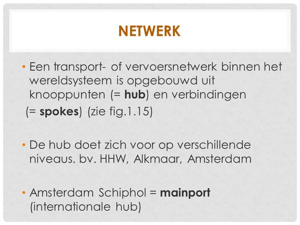 NETWERK Een transport- of vervoersnetwerk binnen het wereldsysteem is opgebouwd uit knooppunten (= hub ) en verbindingen (= spokes ) (zie fig.1.15) De