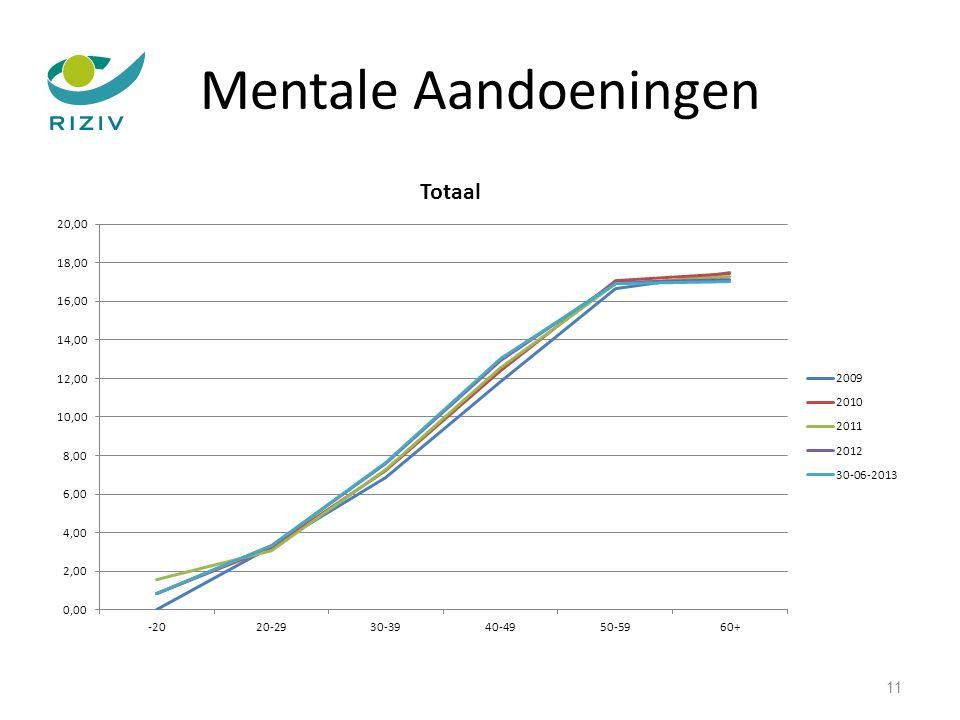 Mentale Aandoeningen 11