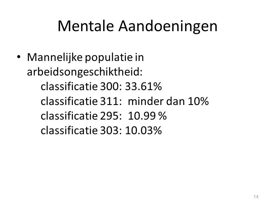 Mentale Aandoeningen Mannelijke populatie in arbeidsongeschiktheid: classificatie 300: 33.61% classificatie 311: minder dan 10% classificatie 295: 10.