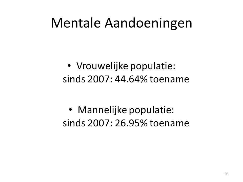 Mentale Aandoeningen Vrouwelijke populatie: sinds 2007: 44.64% toename Mannelijke populatie: sinds 2007: 26.95% toename 15