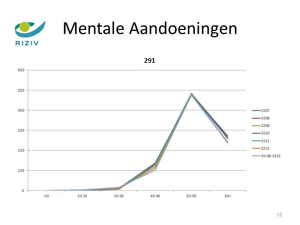 Mentale Aandoeningen 18