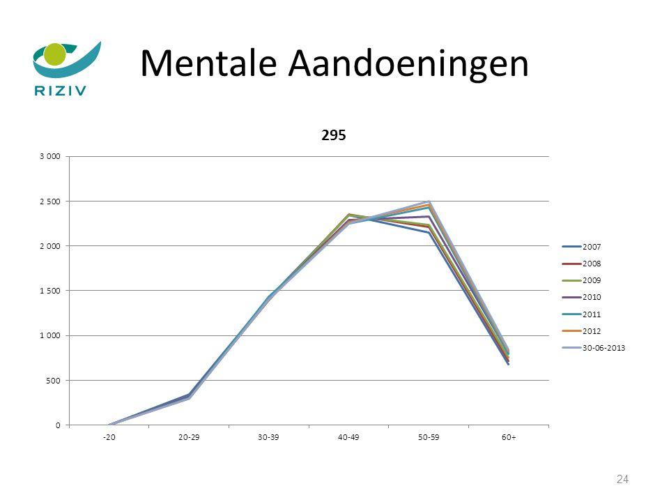 Mentale Aandoeningen 24
