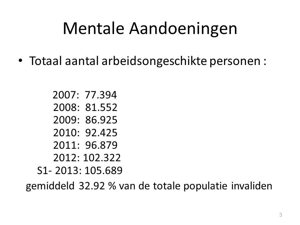 Mentale Aandoeningen gemiddelde duur van erkenning voor een man in zijn geheel genomen 1 jaar en 9 maanden langer dan voor een vrouw, die in 2007 nog 1 jaar en zes maanden bedroeg Gemiddelde duur erkenning van 13.79 jaar lijkt aan te geven dat een persoon op de leeftijd van 51 jaar erkend wordt als invalide wegens een psychische aandoening definitief niet meer naar de arbeidsmarkt terugkeert 74