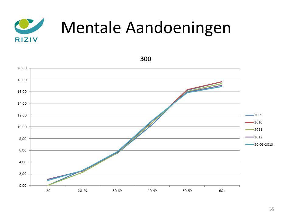 Mentale Aandoeningen 39