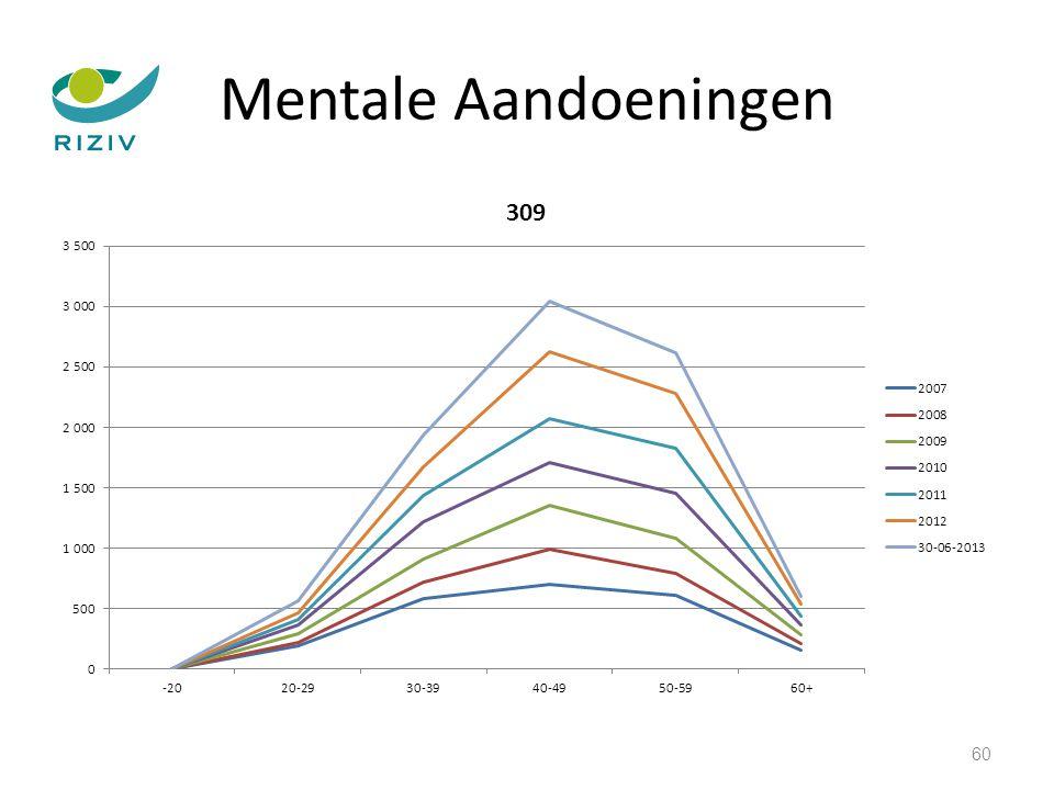 Mentale Aandoeningen 60