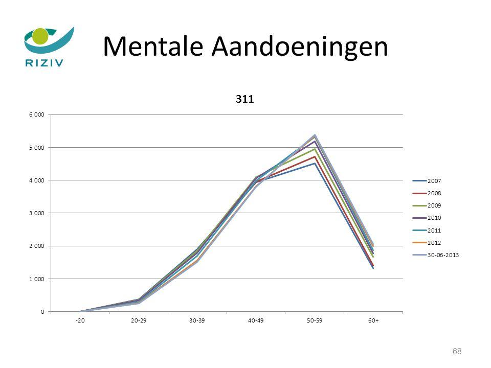 Mentale Aandoeningen 68