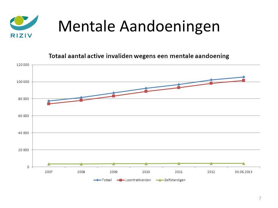 Mentale Aandoeningen Psychosen (classificatie 290 – 299) meer voorkomend bij mannen dan vrouwen maar langere duur van erkenning voor vrouwen dan mannen Classificatie 299 : pervasive development disorder langere duur erkenning voor zelfstandigen Classificatie 304 – 305: langere duur erkenning voor de zelfstandigen 78