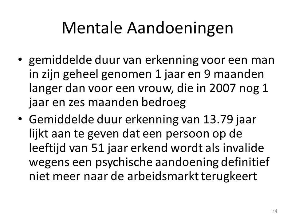 Mentale Aandoeningen gemiddelde duur van erkenning voor een man in zijn geheel genomen 1 jaar en 9 maanden langer dan voor een vrouw, die in 2007 nog