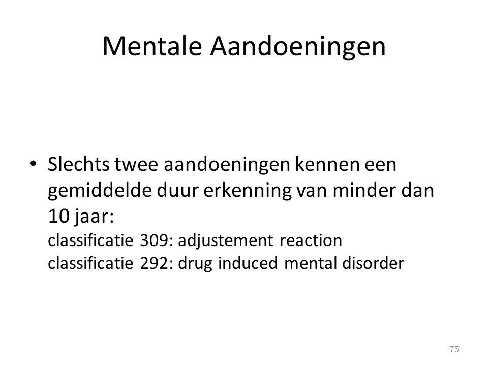Mentale Aandoeningen Slechts twee aandoeningen kennen een gemiddelde duur erkenning van minder dan 10 jaar: classificatie 309: adjustement reaction cl
