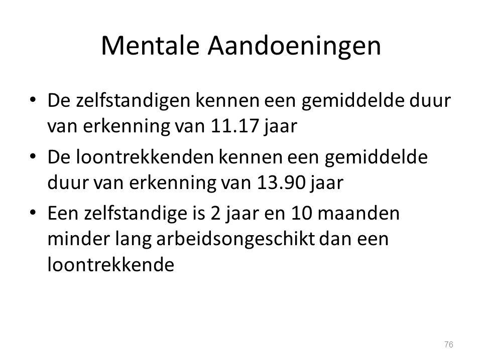 Mentale Aandoeningen De zelfstandigen kennen een gemiddelde duur van erkenning van 11.17 jaar De loontrekkenden kennen een gemiddelde duur van erkenni
