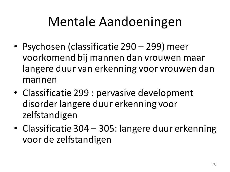 Mentale Aandoeningen Psychosen (classificatie 290 – 299) meer voorkomend bij mannen dan vrouwen maar langere duur van erkenning voor vrouwen dan manne