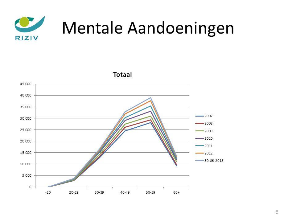 Mentale Aandoeningen 19