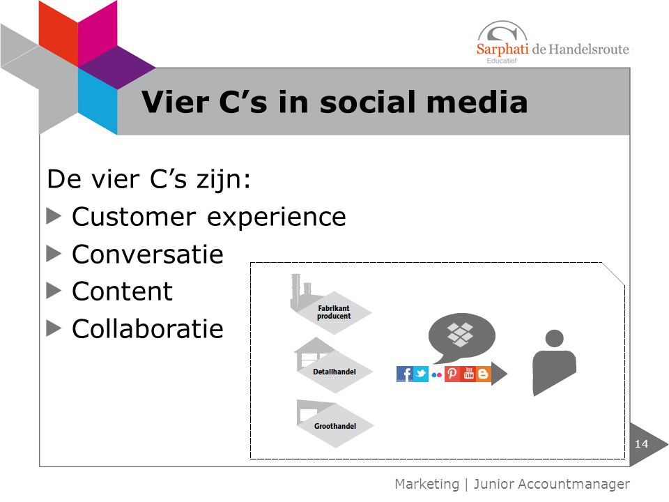 14 Marketing | Junior Accountmanager Vier C's in social media De vier C's zijn: Customer experience Conversatie Content Collaboratie