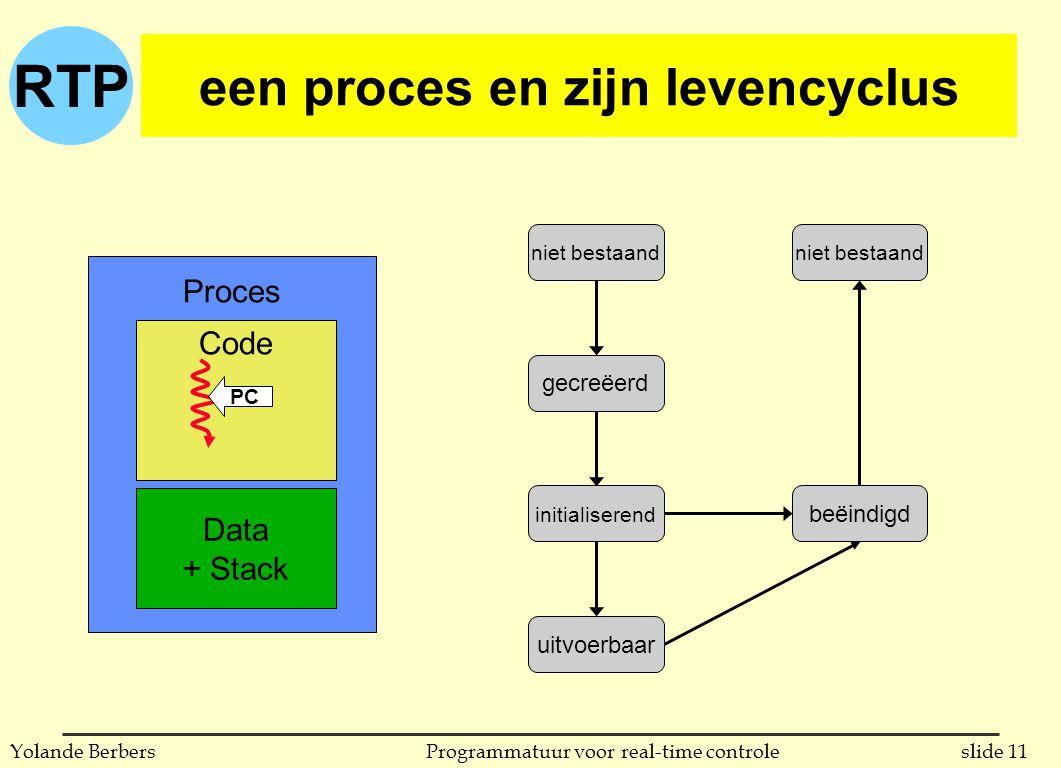 RTP slide 11Programmatuur voor real-time controleYolande Berbers een proces en zijn levencyclus gecreëerd niet bestaand initialiserend uitvoerbaar beëindigd Proces Code Data + Stack PC