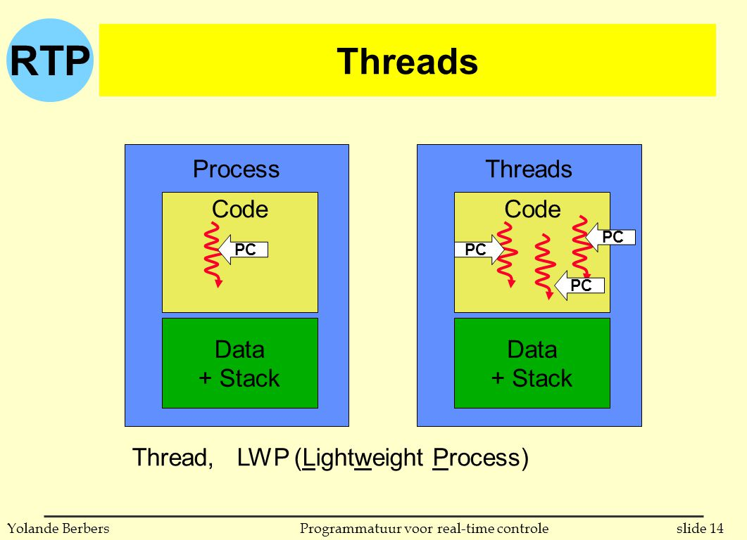 RTP slide 14Programmatuur voor real-time controleYolande Berbers Threads Process Code Data + Stack Threads Code Data + Stack PC Thread, LWP (Lightweight Process)