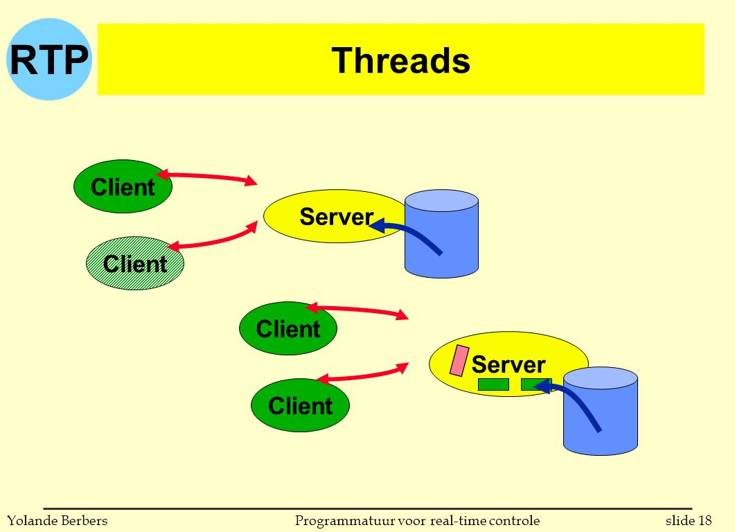 RTP slide 18Programmatuur voor real-time controleYolande Berbers Threads Client Server Client Server