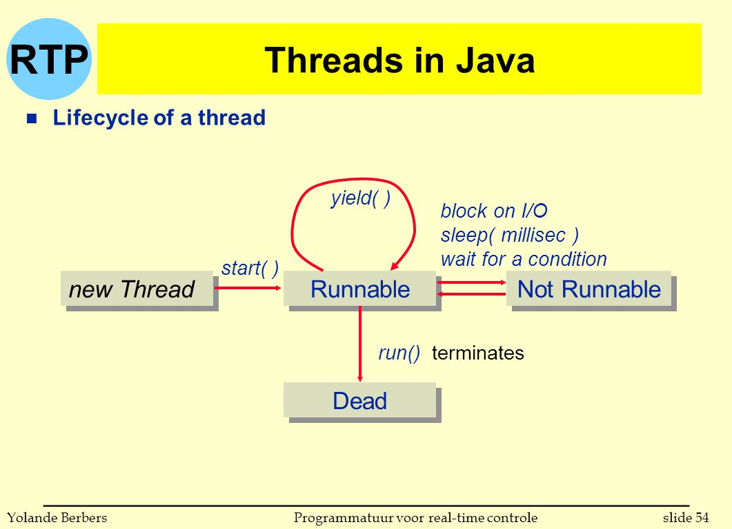 RTP slide 54Programmatuur voor real-time controleYolande Berbers Threads in Java n Lifecycle of a thread new Thread Runnable Dead Not Runnable run() terminates start( ) block on I/O sleep( millisec ) wait for a condition yield( )