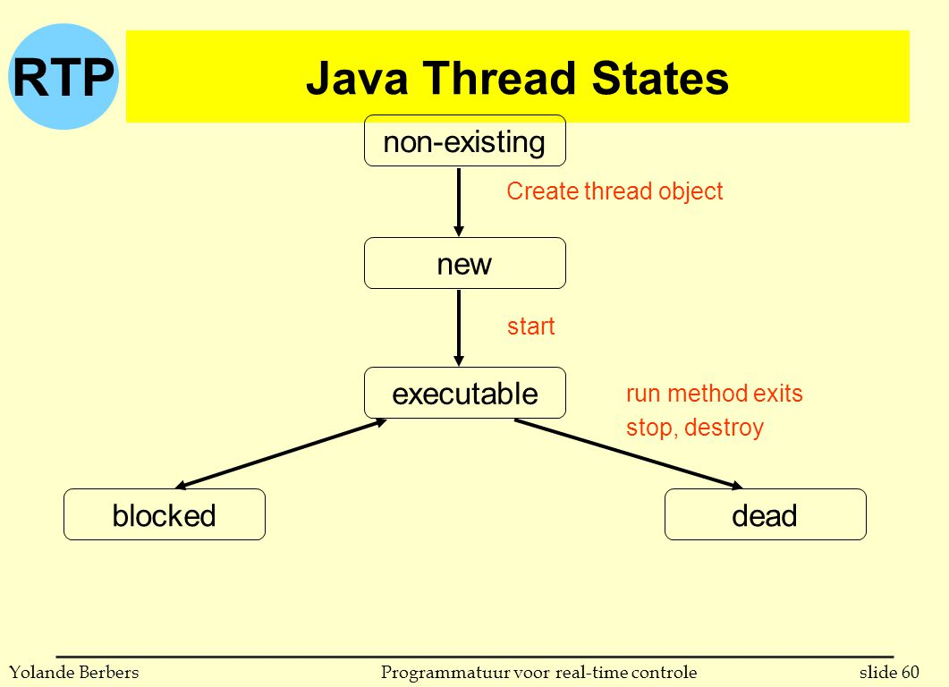 RTP slide 60Programmatuur voor real-time controleYolande Berbers Java Thread States deadblocked non-existing new executable Create thread object start run method exits stop, destroy